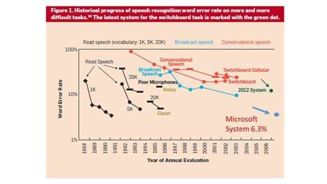Microsoft researchers in test achieve impressively low error rate for conversational speech recognition system