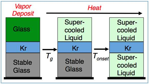 Scientists find the temperature at which glass becomes a liquid
