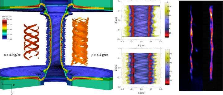 Breakthrough in Z-pinch implosion stability opens new path to fusion