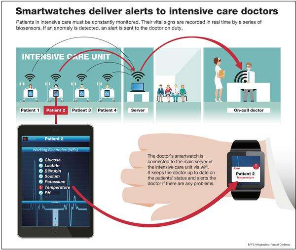 Smartwatches connect intensive care doctors and their patients