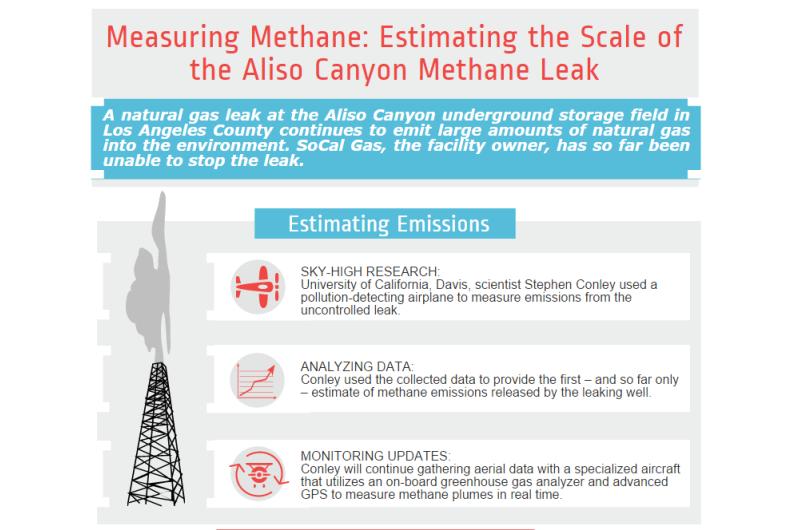Aliso Canyon methane leak emissions sky-high, UC Davis pilot scientist found