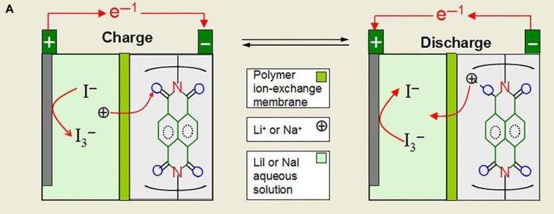 Group develops environmentally friendly liquid battery