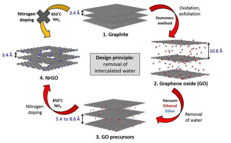 Removing intercalated water from nitrogen-doped graphene-oxide sheets