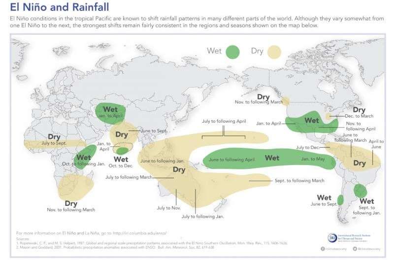 Learning from El Niño as La Niña Odds Rise