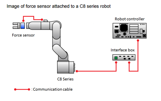 New Epson robot force sensors enable automation of difficult tasks