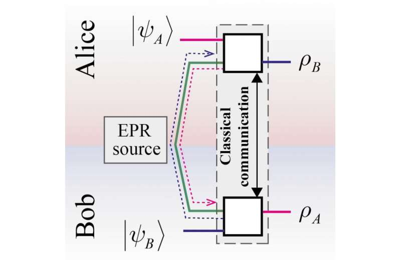 """Russian scientists make teleportation a """"two-way road"""" using the same quantum resource"""