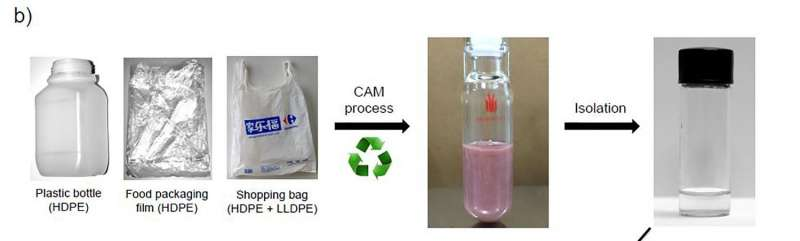A new way to degrade plastics that turns them into fuel