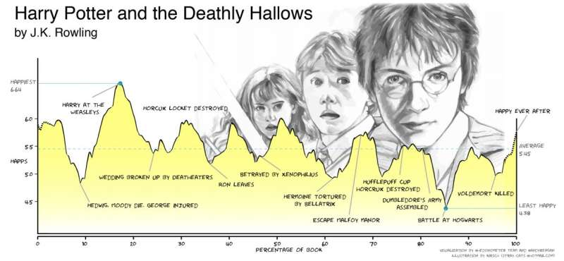 Data mining analyses suggests there are just six main story arcs in Western literature
