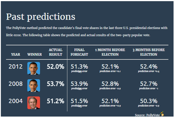 Get better election predictions by combining diverse forecasts