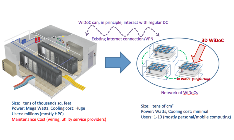 Datacenter-on-chip: Researchers target a new paradigm for big data computing