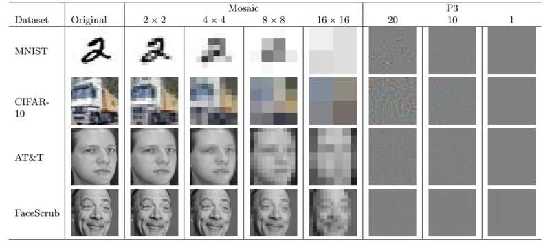 AI software found able to identify people in blurred images