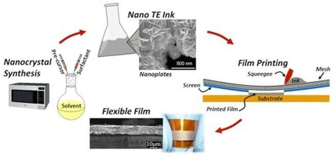 Study explores thermoelectric screen printing