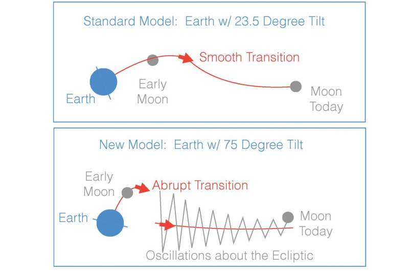 New theory explains how the moon got there