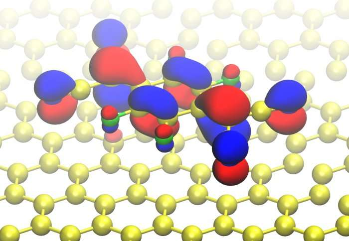 Single-molecule graphene switches bring minute electronic devices a step closer