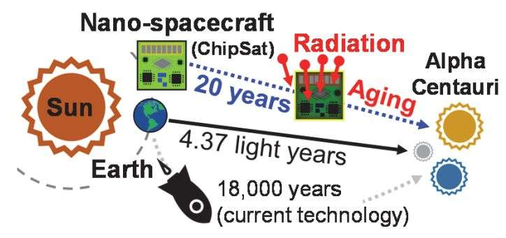 Sustainable nano-spacecraft explored by researchers