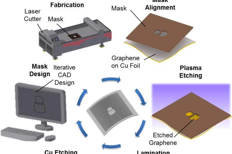 University of Illinois researchers create 1-step graphene patterning method