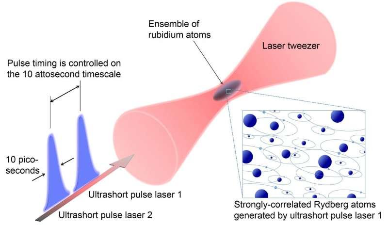 World's fastest quantum simulator operating at the atomic level