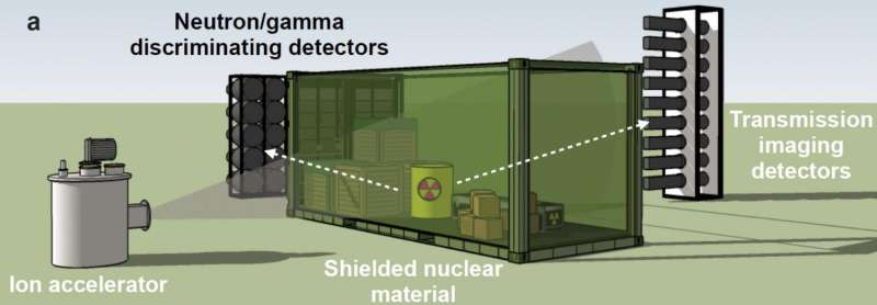 New technique could improve detection of concealed nuclear materials
