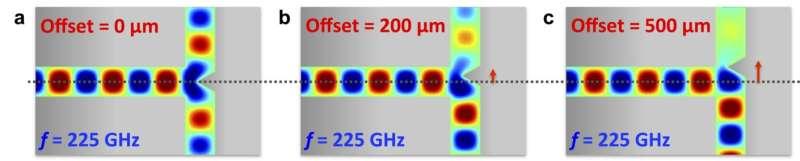 Researchers develop key power-splitting component for terahertz waves