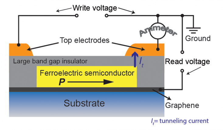 Researchers demonstrate room-temperature ferroelectric states in ultra-thin films of tin and tellurium