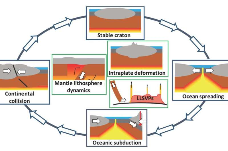 University of Toronto-led research suggests some major changes to geology textbooks