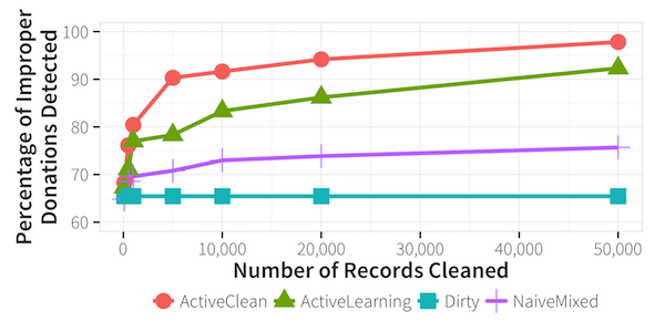A data-cleaning tool for building better prediction models