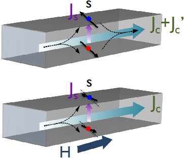 A new magnetoresistance effect occurring in materials with strong spin-orbit coupling