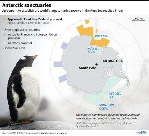Antarctic sanctuaries