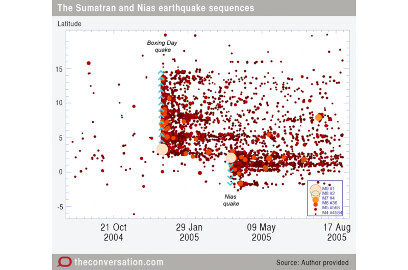 Are the Japanese and Ecuador earthquakes related?