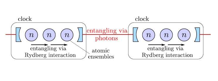 atomic clocks