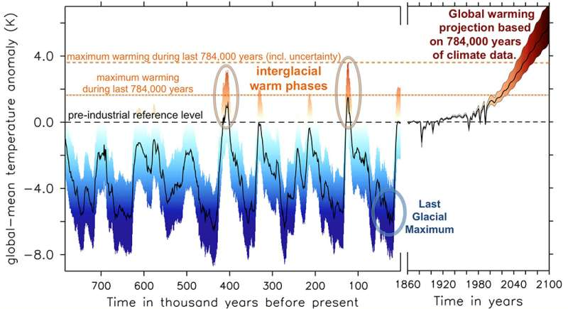 A warm climate is more sensitive to changes in CO2