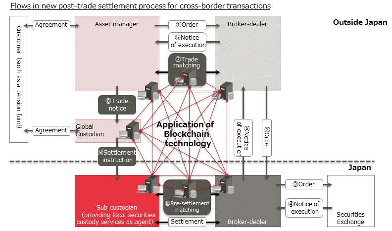 Blockchain technology greatly reduces time required for settlement post-trade process