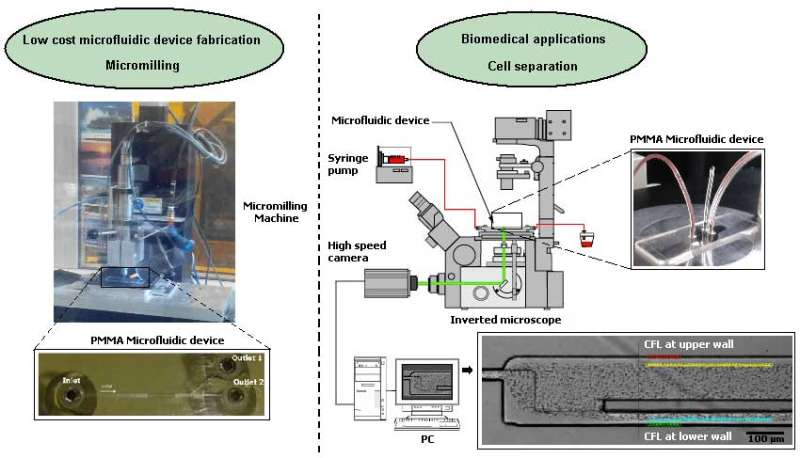 Blood flow measurements in microfluidic devices fabricated by a micromilling technique