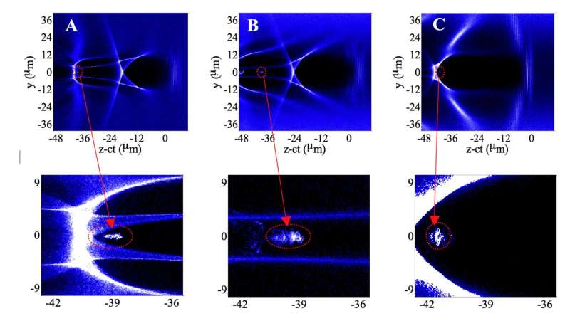 Building compact particle accelerators: Bunching electrons can get more done