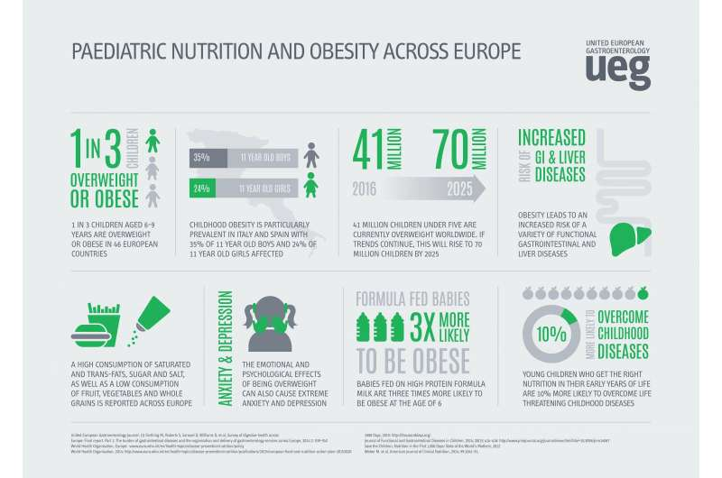 Children's digestive health across Europe in crisis