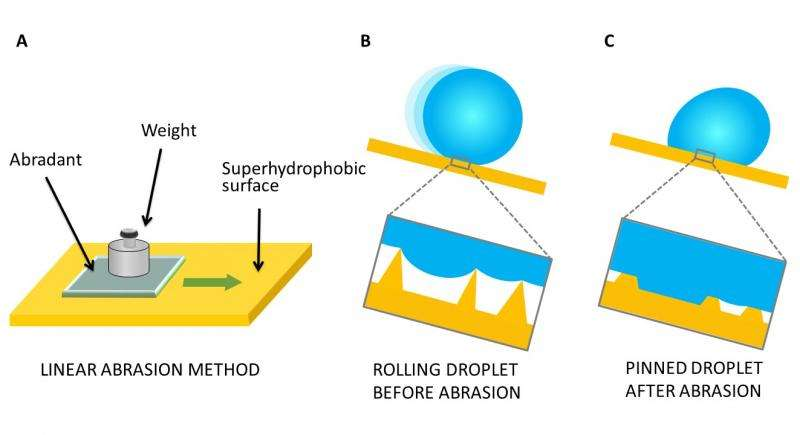 Clearing the way for real-world applications of superhydrophobic surfaces