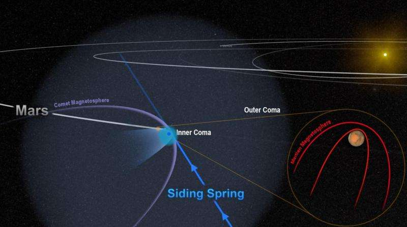 Close comet flyby threw Mars' magnetic field into chaos