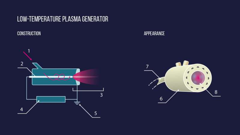 Cold plasma will heal non-healing wounds
