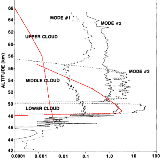 Comparison of concentration versus altitude