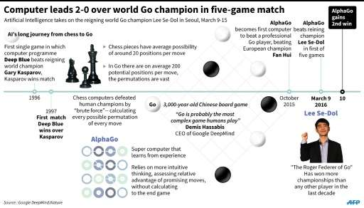 Computer leads 2-0 over world Go champion in five-game match