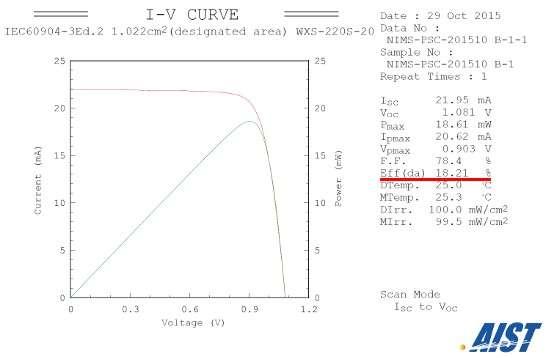 Conversion efficiency of 18.2% achieved using perovskite solar cells
