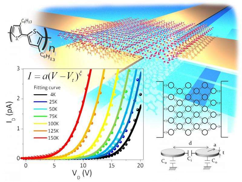 Coulomb blockade in organic conductors found, a world first