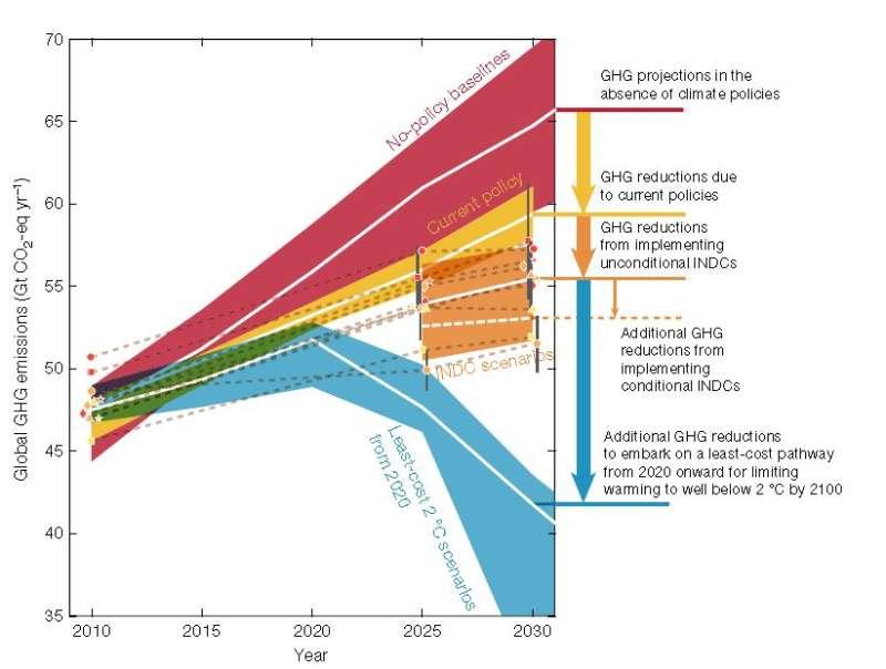 Country pledges overshoot Paris temperature limit