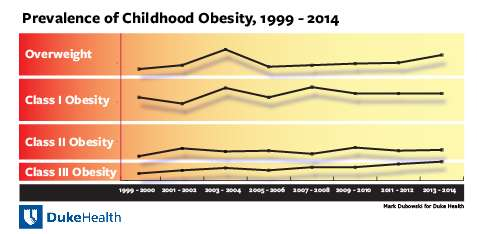 Despite efforts, childhood obesity remains on the rise