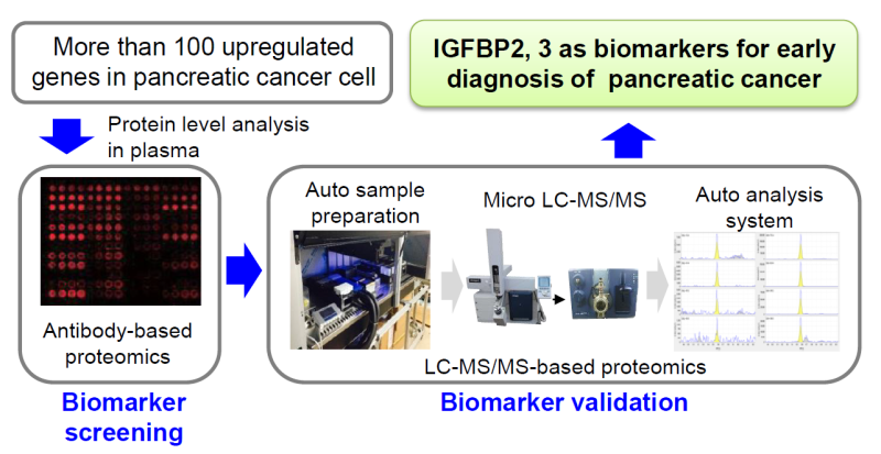 Discovery of blood biomarkers for early pancreatic cancer detection