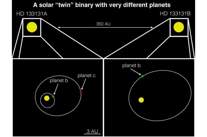 Discovery one-ups tatooine, finds twin stars hosting three giant exoplanets