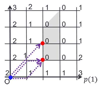Discrete convex analysis for analysis of iterative auctions