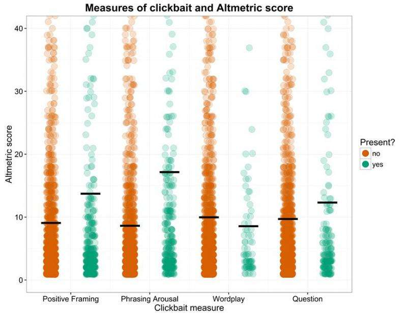 Does clickbait apply to academia?
