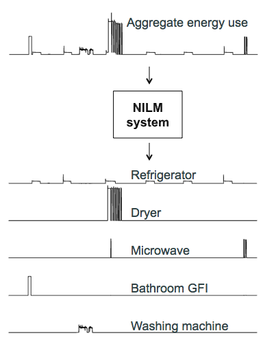 Engineers seek energy insights by reading a building's electrical signatures
