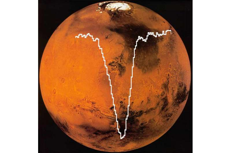 Flying observatory detects atomic oxygen in Martian atmosphere